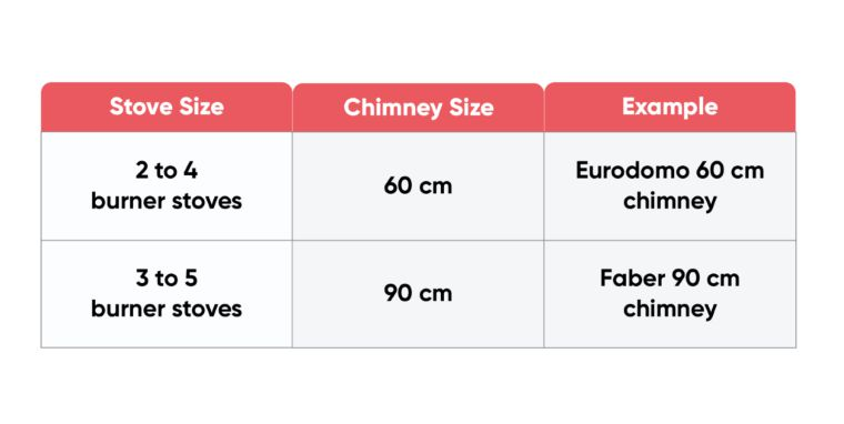 Chimney Size Guide