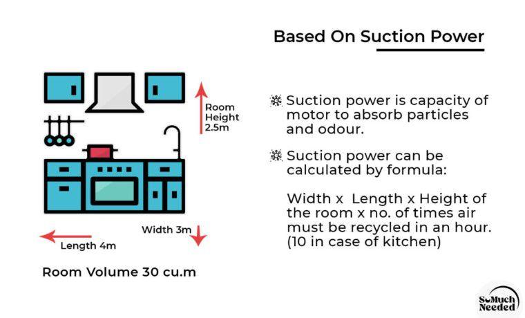 Kitchen Chimney Suction Power