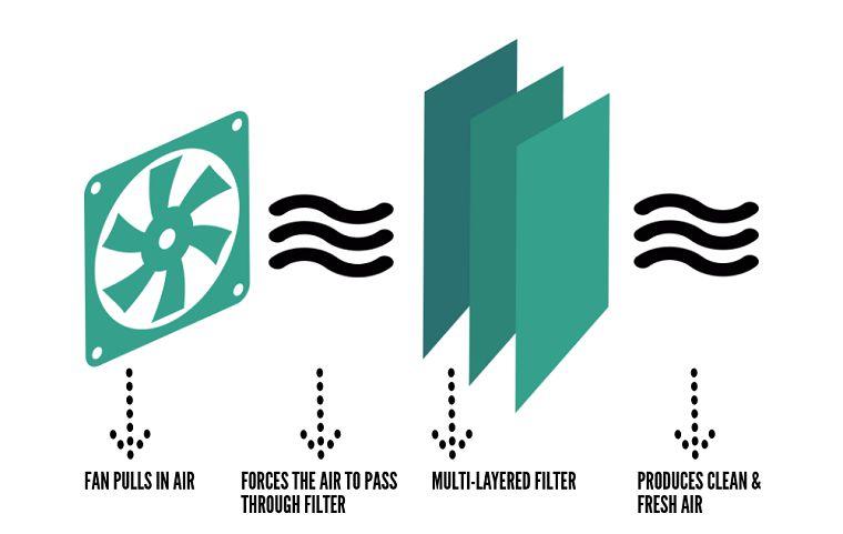 Air Purifier Working Process