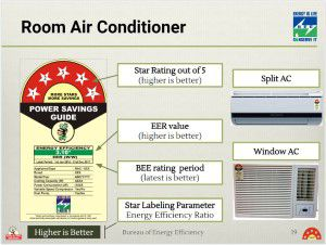 Air conditioner Star Rating