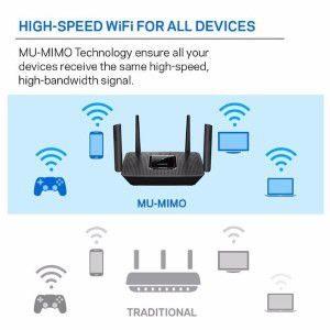 Mu Mimo Technology