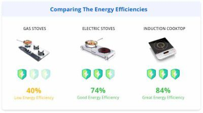 Energy Efficiency of Induction cooktop