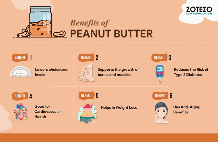 Peanut butter benefits Infographics